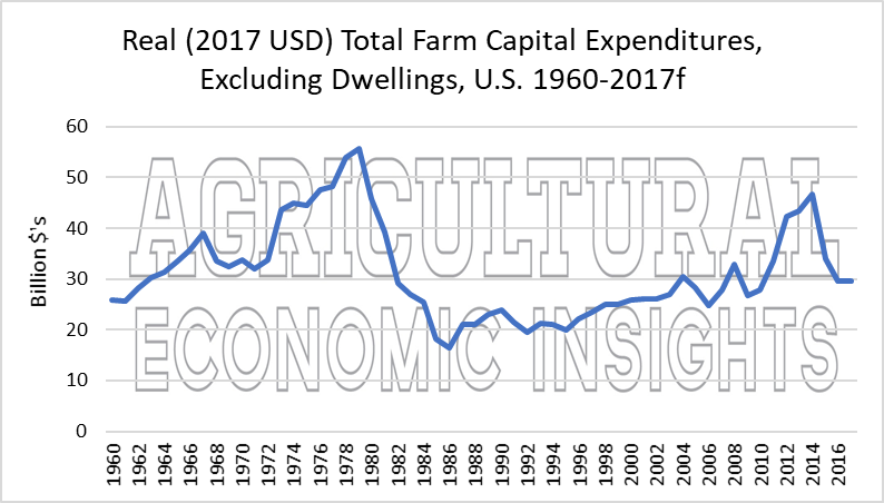 Farm Capital Expenditures. Ag Trends. Agricultural Economic Insights