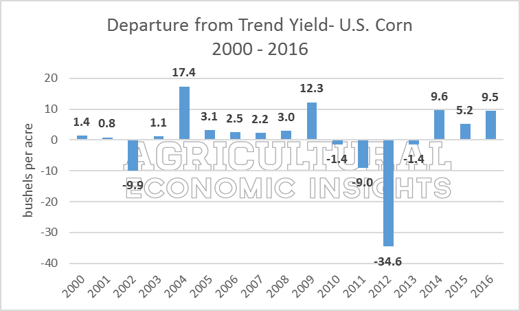 Agricultural Economic Insights