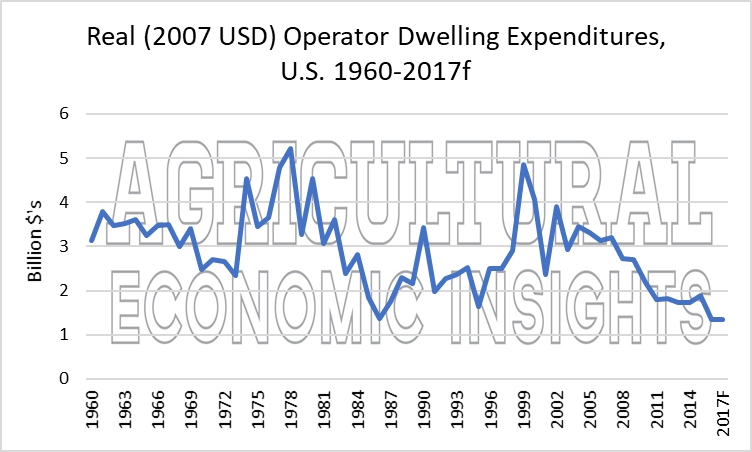 operator dwellings. ag trends. agricultural economic insights