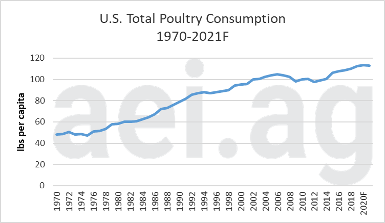 Per Capita U.S. Total Poultry Consumption, 1970 – 2018f. Data Sources: USDA ERS and WASDE.