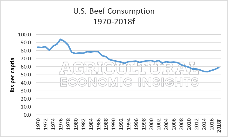 2018. US Meat Consumption. Ag Trends. Ag Economic Insights