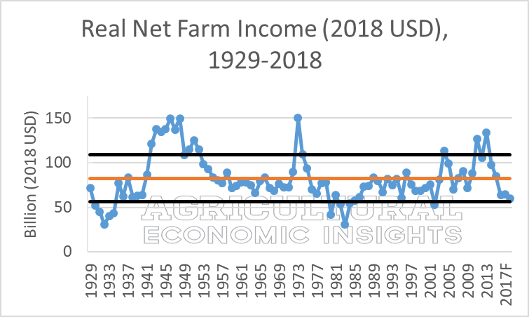 2018 Net Farm Income. Ag Trends. Agricultural Economic Insights
