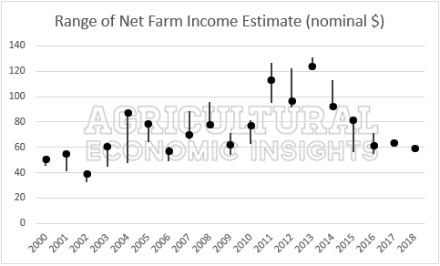 2018 Farm Income. Forecast Errors. Agricultural Economic Insights