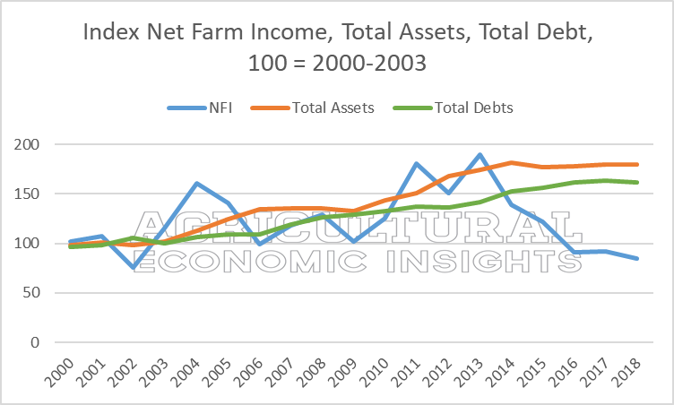 Farm income, assets, debt. Agricultural Economic Insights. Ag trends