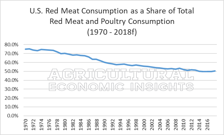 U.S. Meat Consumption. Ag Economic Insights. Ag trends