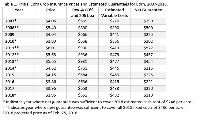 2018 crop insurance. ag trend. agricultural economic insights
