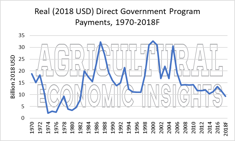 ag economic insights. farm bill and farm income. farm programs