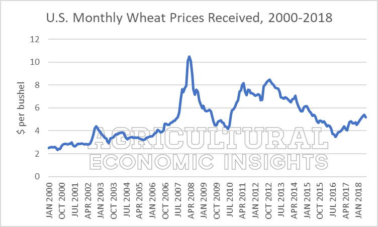 2018 Wheat Prices. Ag Economic Insights AEI.ag