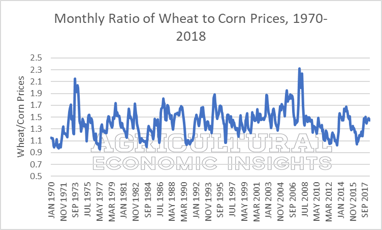 2018 Wheat Prices Ag Economic Insights. AEI.ag
