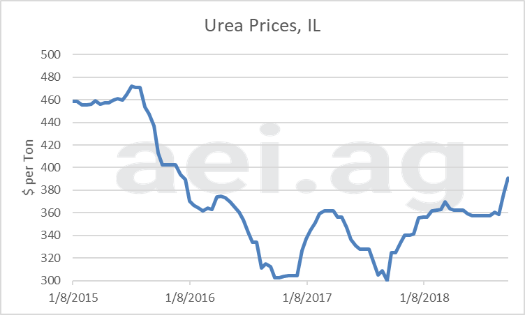 2019 fertilizer prices. ag trends. ag speaker. aei.ag ag economic insights