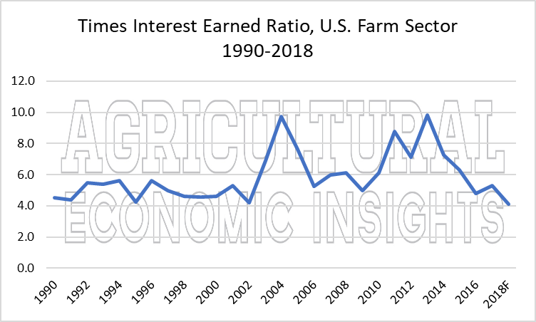 2018 farm financial conditions. ag trends. ag economic insights. aei.ag, ag speakers