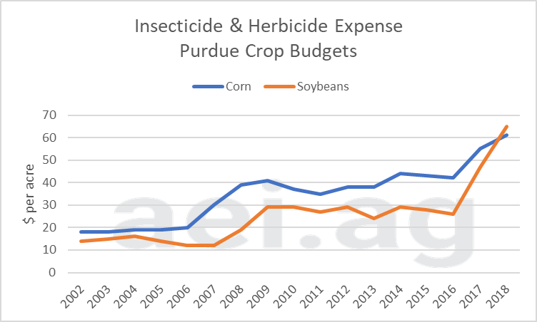 crop protection expenses, aei.ag, ag speakers, ag trends, ag economics