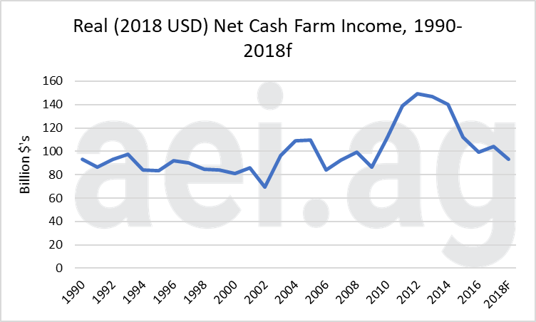 2018 farm economy. farm income. ag speaker. aei.ag. ag economic insights. ag trends