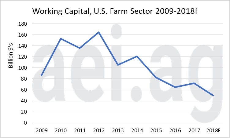 2018 farm economy farm income aei.ag ag speaker ag trends