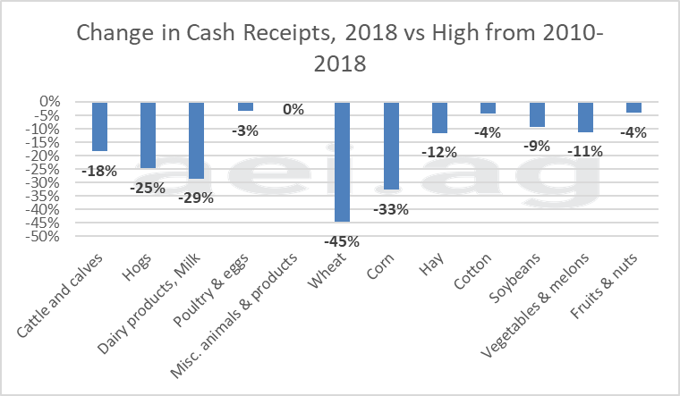 ag economy. cash receipts. farm economy 2018. ag trends. ag economic insights. aei.ag