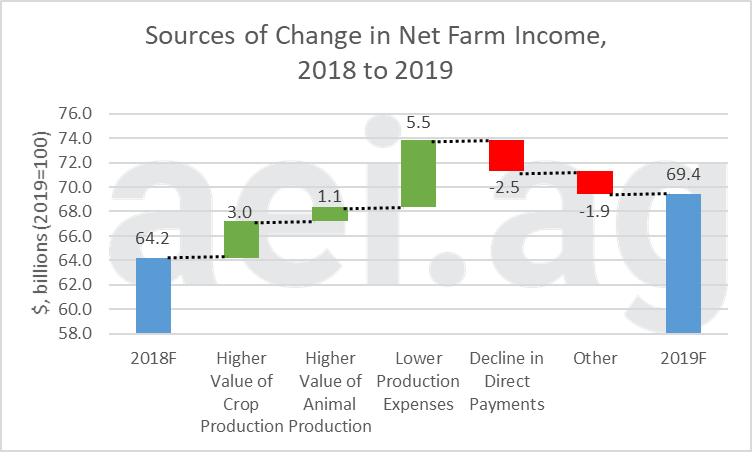2019 farm income. ag economic insights. ag speakers. ag trends