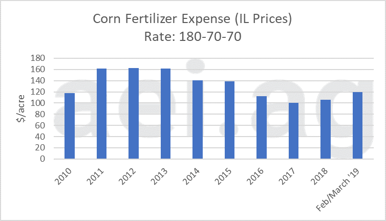 2019 higher fertilizer price. ag economic insights. ag trends. aei.ag