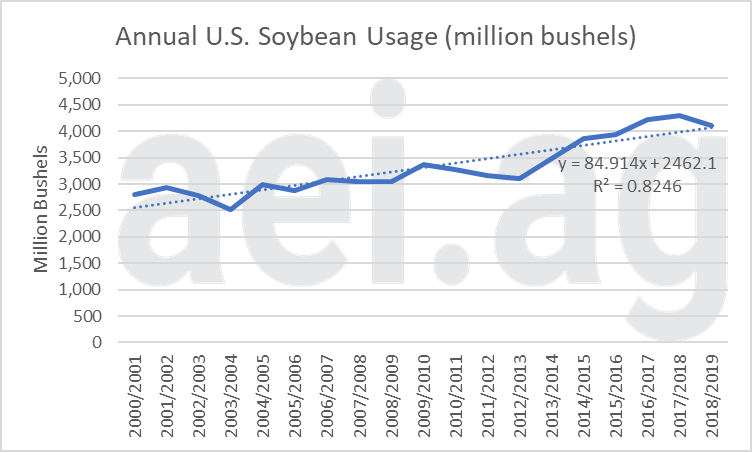 2019 corn and soybean usage. ag economic insights. aei.ag