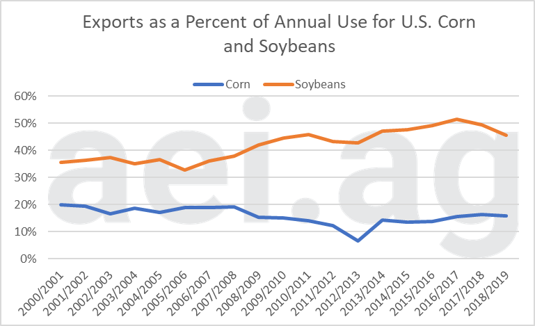 2019 corn soybean usage. ag trends. ag economic insights. aei.ag