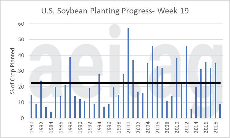 2019 delayed planting