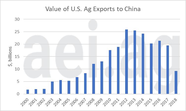 ag trade war impact 2019