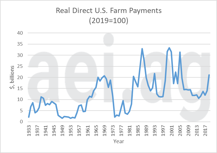 2019 farm direct payments. ag economic insights. aei.ag. ag trends