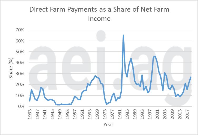 2019 direct farm payments. ag trends. aei.ag