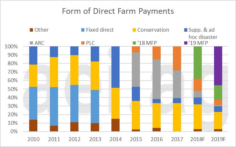 2019 dircect farm paymnets. aei.ag. ag trends. ag economic insights