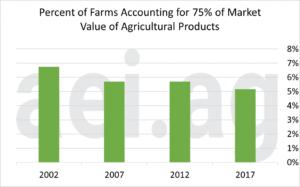 farm concentration. aei.ag. ag speaker. ag economic insights