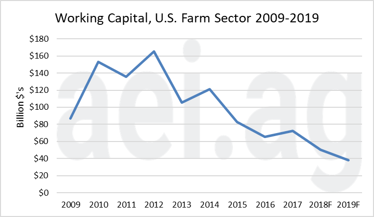 2019 farm working capital. ag economic insights. ag trends. aei.ag