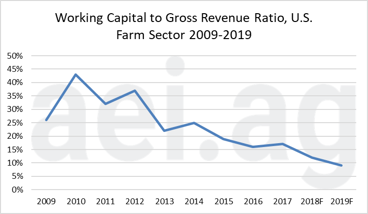 ag economic insights. working capital 2019. aei.ag ag trends. ag speaker