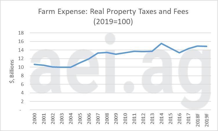 farm property tax expense. aei.ag. ag trends.