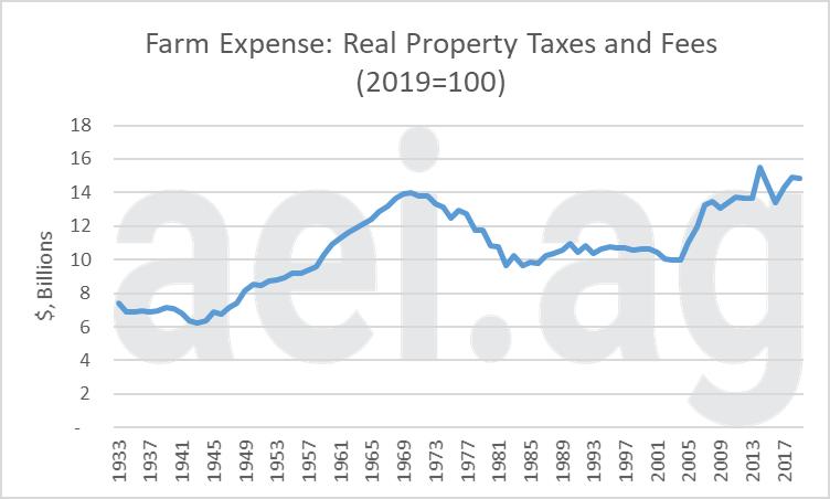 farm property tax expenses. ag econonic insights. aei.ag. ag trends.