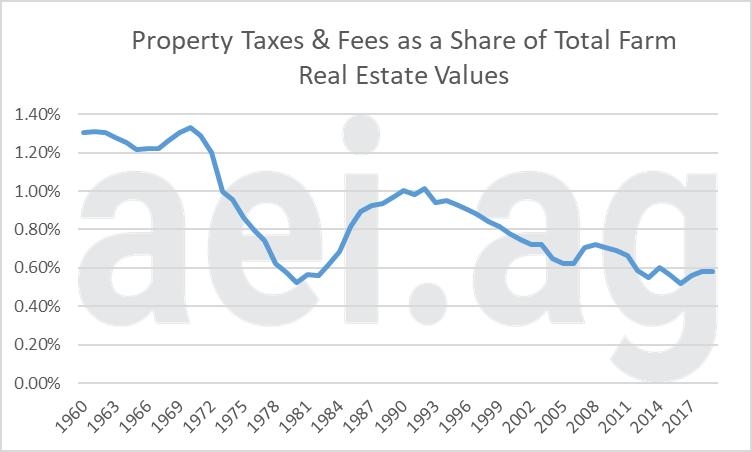 farm property tax expense. ag trends. aei.ag. ag economic insights