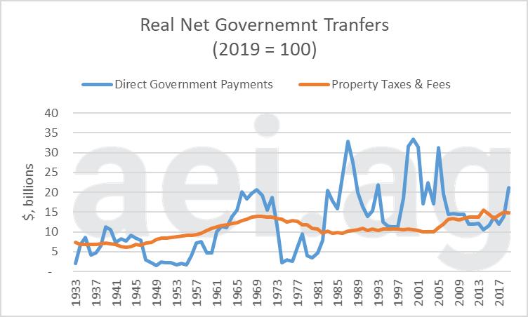farm property tax expense. aei.ag. ag trends. ag economic insights