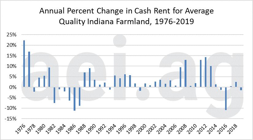 2019 cash rental rates indiana