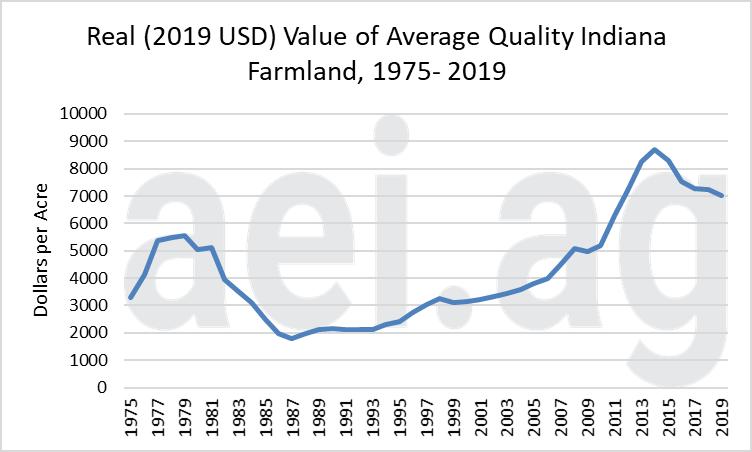 Indiana farmland values 2019, ag econonic insights, ag trends.