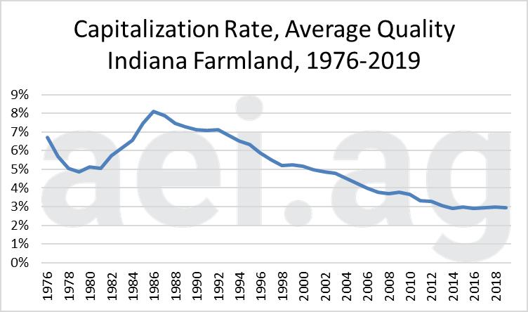 Indiana farmland values. 2019. ag economic insights. ag trends. aei.ag