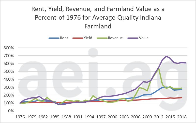 Indiana Farmland values 2019. Ag economic insights. ag trends. aei.ag