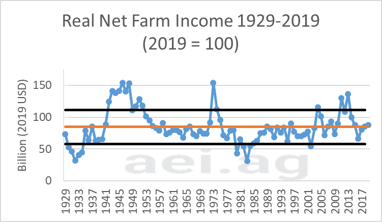 2019 net farm income. aei.ag. ag trends. ag economic insights