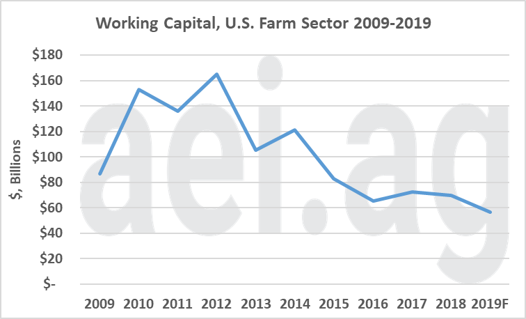 working capital and debt. US farm economy. ag economic insights
