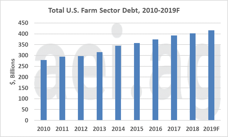 working captial and debt. ag economic insights. farm economy