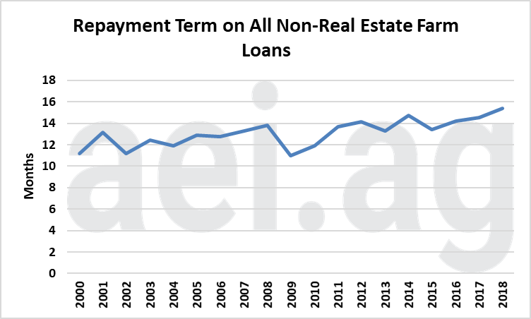 farm debt repayment. aei.ag. ag trends. ag economic insights