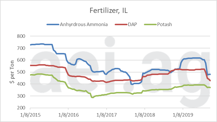 2019 2020 fertilzier prices. ag economic insights. ag trends
