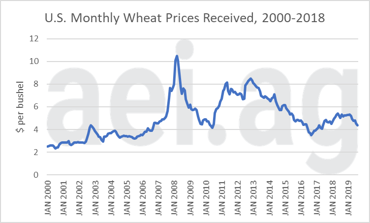 2020 wheat prices. ag economic insights.