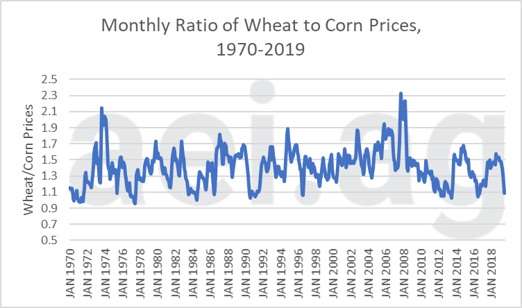 2020 wheat prices. ag economic insights. aei.ag