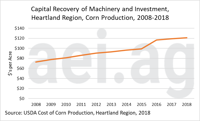 farm machinery expense. farm machinery investment. aei.ag. ag trends.