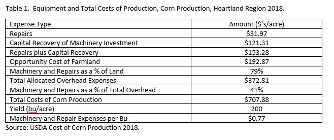 farm equipment costs. farm equipment investments. aei.ag. ag trends.