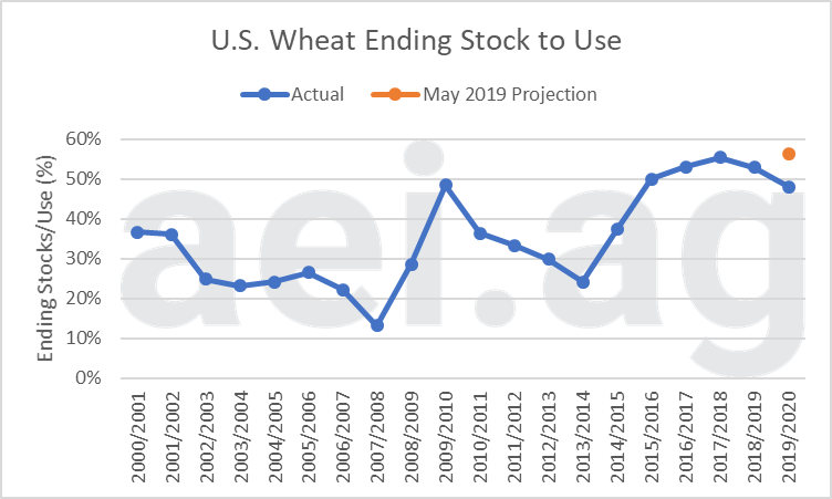 wheat 2019 grain ending stocks. ag economic insights. aei.ag