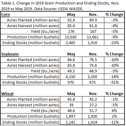 2019 Grain ending stocks. Ag economic insights. aei.ag